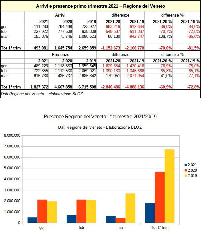 Arrivi e presenze primo trimestre 2021: Regione del Veneto