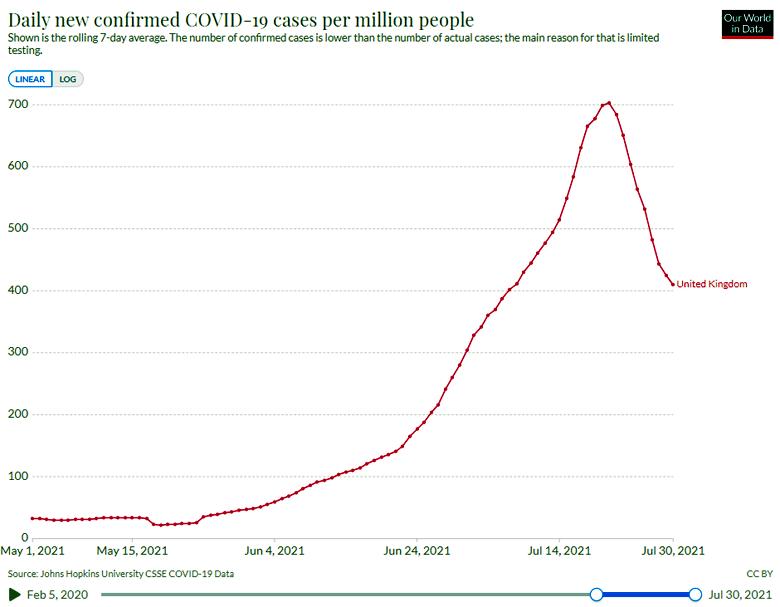 UK, nuovi casi giornalieri 01-05-2021 / 30-07-2021